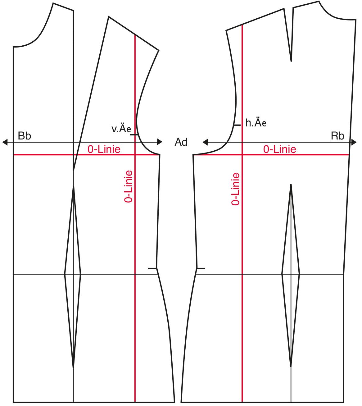 Gradieren eines Oberteil-Grundschnittes