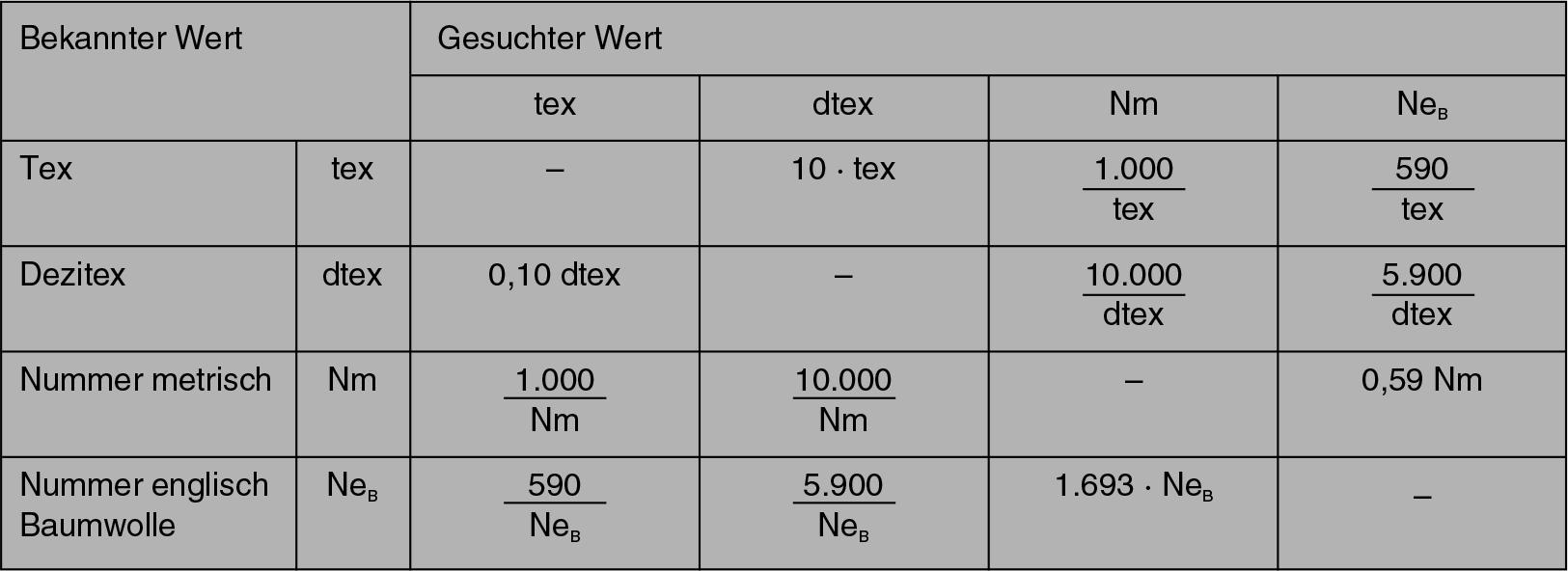 Eine Tabelle der Nähfaden-Nummerierung ist abgebildet.