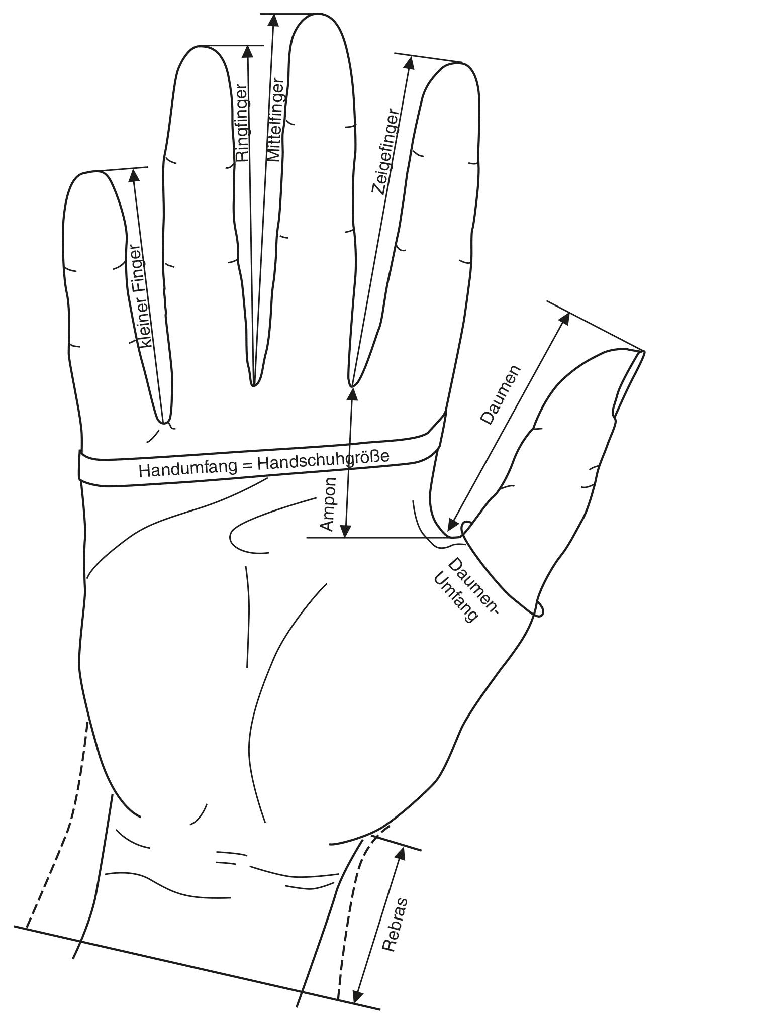 Gezeigt wird anhand einer technischen Zeichnung das Maßnehmen einer Hand für die Konstruktion eines Handschuhs.