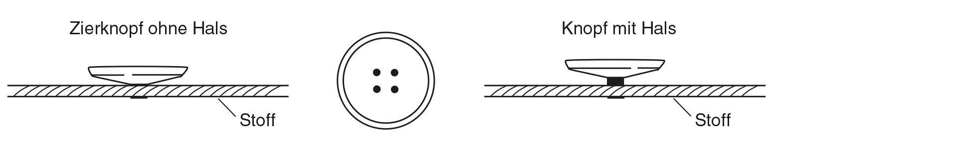 Die Abbildung zeigt das Knopf annähen.
