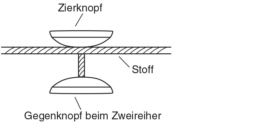 Die Abbildung zeigt das Knopf annähen mit Stiel und annähen von Gegenknopf.