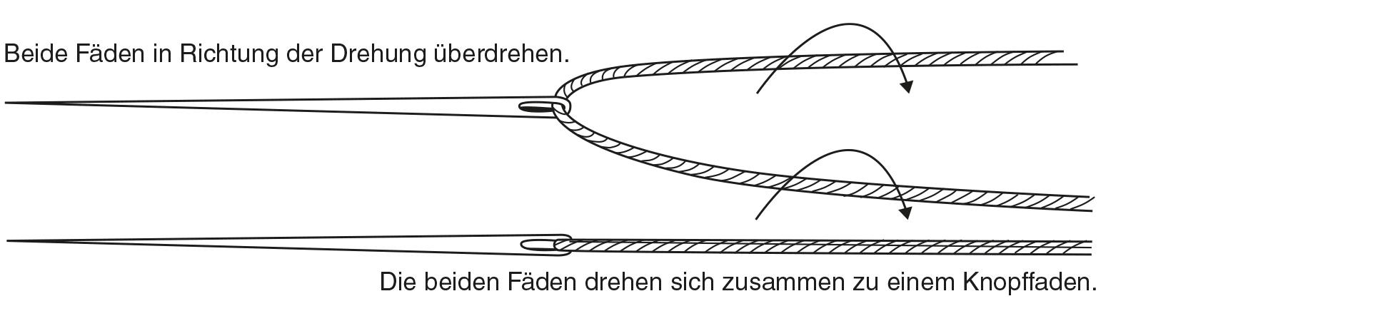 Das Foto zeigt Nadel und Faden für das Knopf annähen.