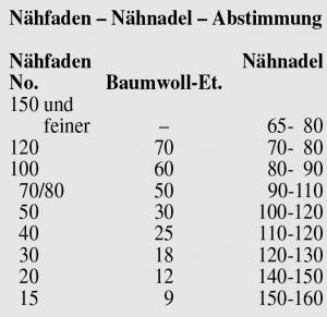 Eine Tabelle der Nähfaden Nähnadel Abstimmung ist zu sehen.