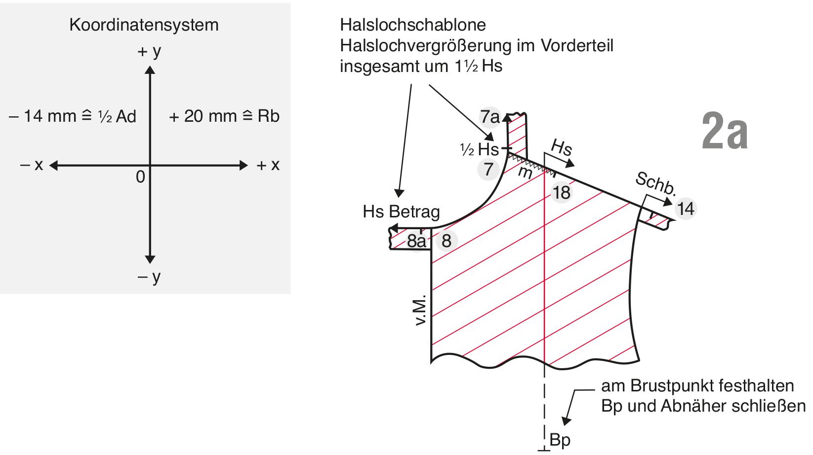 Vergrößerung eines Oberteil-Grundschnittes
