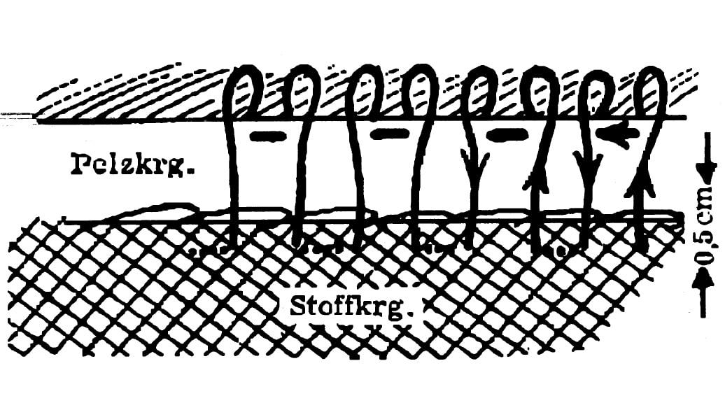Die Zeichnung zeigt die Verarbeitung von Pelz.