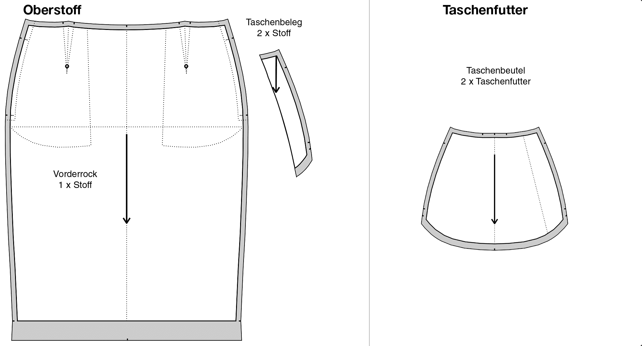 Seitennahttasche Schnitttechnik