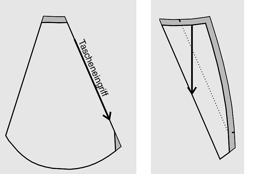 schräge Eingrifftasche Schnitttechnik