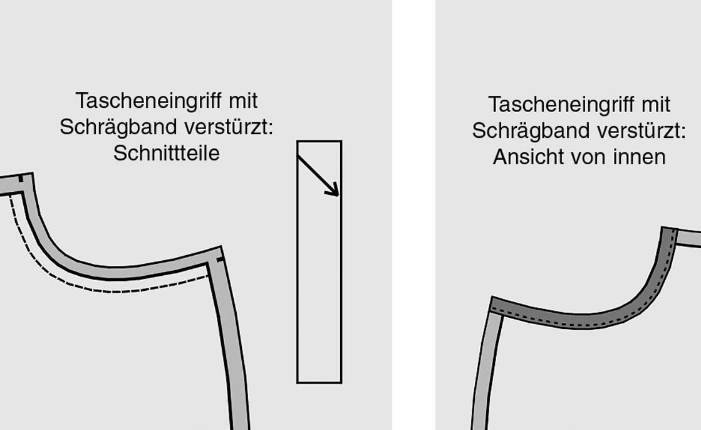 runde Eingrifftasche Schnitttechnik