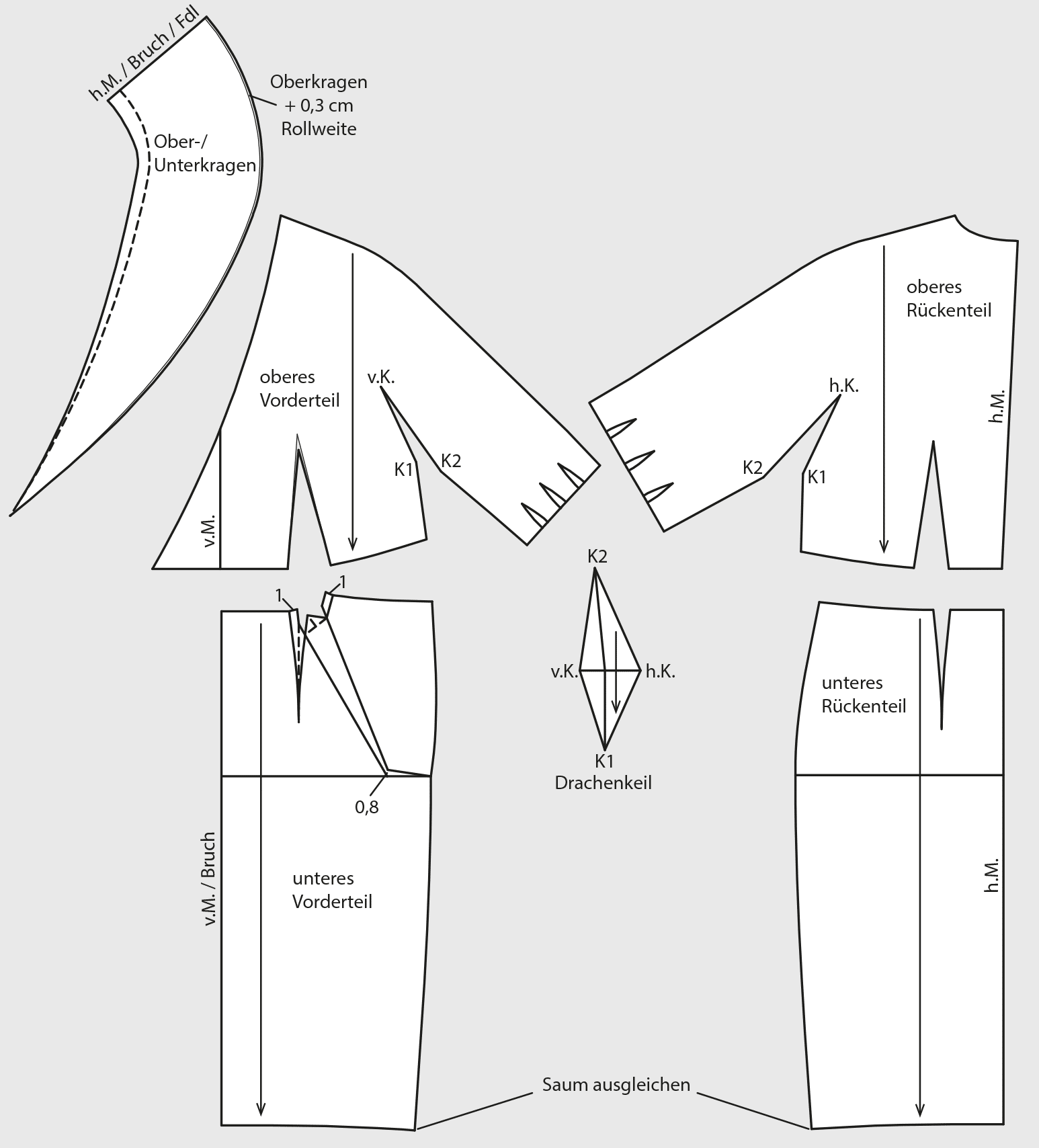 Schnittkonstruktion fertige Schnittteile