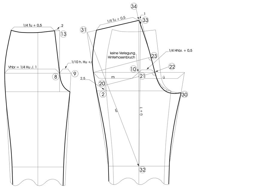 Schnitt-Abänderungen für querelastische Stoffe