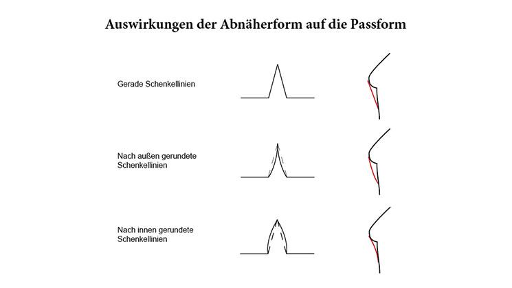 Die verschiedenen Formen der Abnähschenkel und deren Auswirkung auf die Passform .