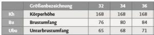 Tabelle mit verschiedenen Konfektionsgrößen und dazugehörigen Maßangaben aus dem M. Müller & Sohn Schnittsystem.