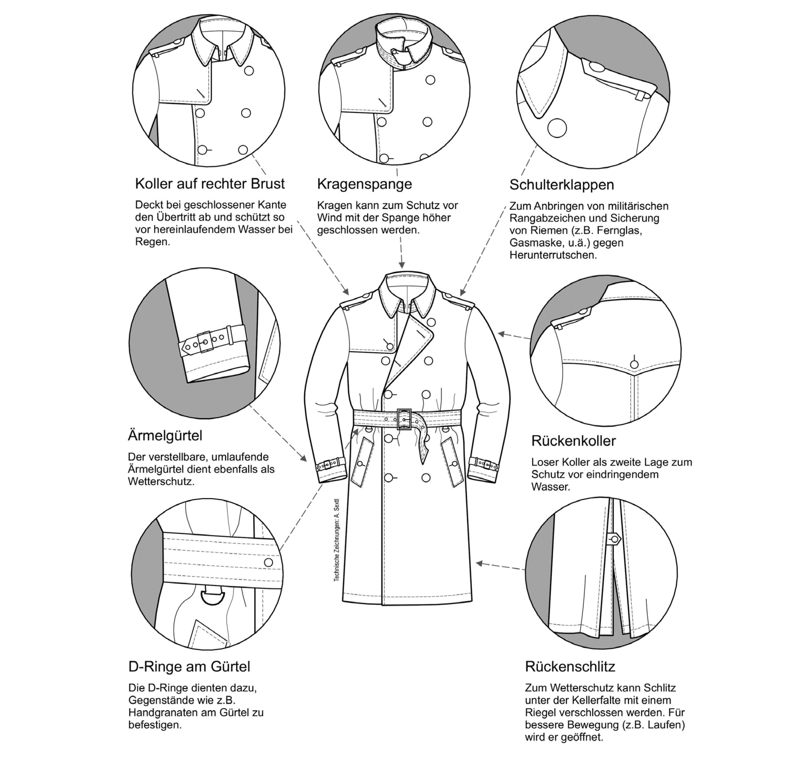 Merkmale des Trenchcoat