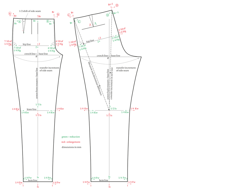 Grading the Pattern of a Trousers